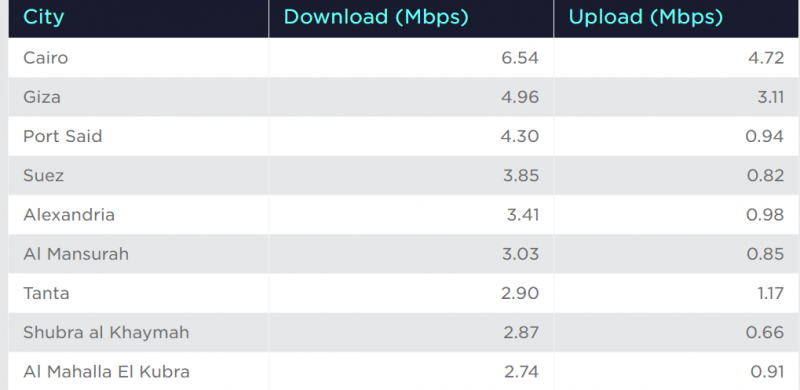 Egypt's internet speed among world's slowest, ranking 146